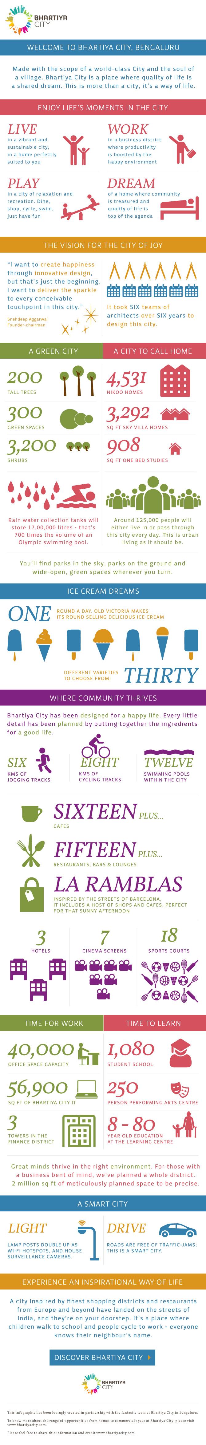 BhartiyaCity-Infographic-v3